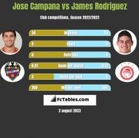 Jose Campana vs James Rodriguez h2h player stats