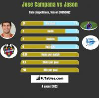 Jose Campana vs Jason h2h player stats