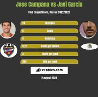 Jose Campana vs Javi Garcia h2h player stats