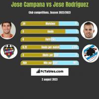 Jose Campana vs Jese Rodriguez h2h player stats