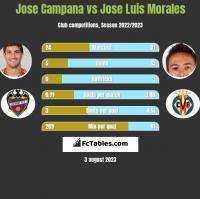 Jose Campana vs Jose Luis Morales h2h player stats