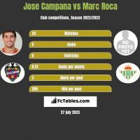 Jose Campana vs Marc Roca h2h player stats