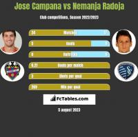 Jose Campana vs Nemanja Radoja h2h player stats