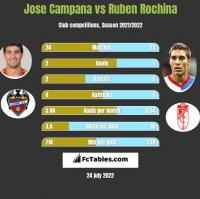 Jose Campana vs Ruben Rochina h2h player stats