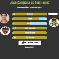 Jose Campana vs Alex Lopez h2h player stats