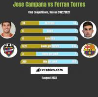 Jose Campana vs Ferran Torres h2h player stats