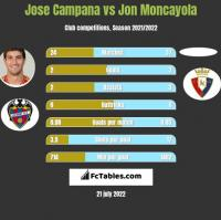 Jose Campana vs Jon Moncayola h2h player stats