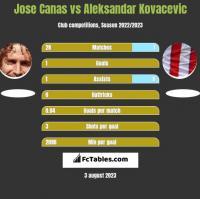 Jose Canas vs Aleksandar Kovacevic h2h player stats