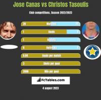 Jose Canas vs Christos Tasoulis h2h player stats