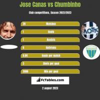 Jose Canas vs Chumbinho h2h player stats