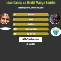 Jose Canas vs David Manga Lembe h2h player stats
