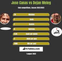 Jose Canas vs Dejan Meleg h2h player stats