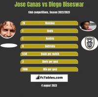 Jose Canas vs Diego Biseswar h2h player stats