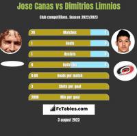 Jose Canas vs Dimitrios Limnios h2h player stats