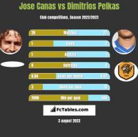 Jose Canas vs Dimitrios Pelkas h2h player stats