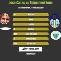 Jose Canas vs Emmanuel Kone h2h player stats