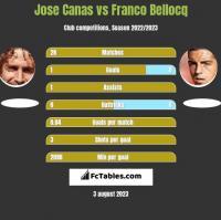 Jose Canas vs Franco Bellocq h2h player stats