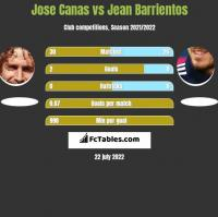 Jose Canas vs Jean Barrientos h2h player stats