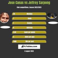 Jose Canas vs Jeffrey Sarpong h2h player stats