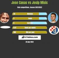 Jose Canas vs Josip Misic h2h player stats