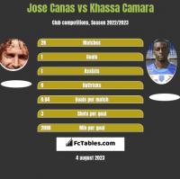 Jose Canas vs Khassa Camara h2h player stats