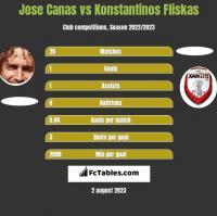 Jose Canas vs Konstantinos Fliskas h2h player stats