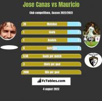 Jose Canas vs Mauricio h2h player stats