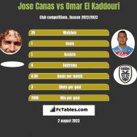 Jose Canas vs Omar El Kaddouri h2h player stats