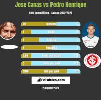 Jose Canas vs Pedro Henrique h2h player stats