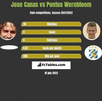 Jose Canas vs Pontus Wernbloom h2h player stats