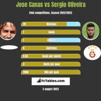 Jose Canas vs Sergio Oliveira h2h player stats