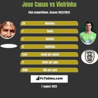 Jose Canas vs Vieirinha h2h player stats