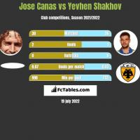 Jose Canas vs Yevhen Shakhov h2h player stats