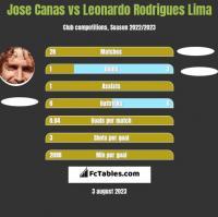 Jose Canas vs Leonardo Rodrigues Lima h2h player stats