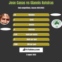 Jose Canas vs Giannis Kotsiras h2h player stats