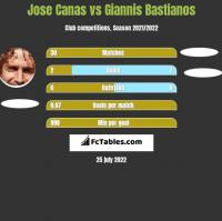 Jose Canas vs Giannis Bastianos h2h player stats