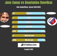 Jose Canas vs Anastasios Douvikas h2h player stats