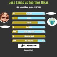 Jose Canas vs Georgios Nikas h2h player stats