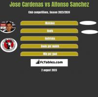 Jose Cardenas vs Alfonso Sanchez h2h player stats