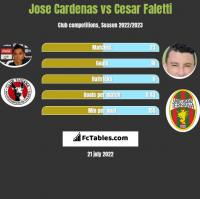 Jose Cardenas vs Cesar Faletti h2h player stats