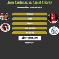 Jose Cardenas vs Daniel Alvarez h2h player stats