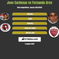 Jose Cardenas vs Fernando Arce h2h player stats
