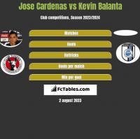 Jose Cardenas vs Kevin Balanta h2h player stats