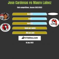 Jose Cardenas vs Mauro Lainez h2h player stats