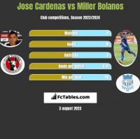 Jose Cardenas vs Miller Bolanos h2h player stats
