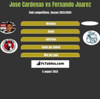 Jose Cardenas vs Fernando Juarez h2h player stats