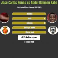 Jose Carlos Nunes vs Abdul Baba h2h player stats