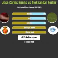 Jose Carlos Nunes vs Aleksandar Sedlar h2h player stats