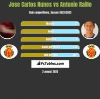 Jose Carlos Nunes vs Antonio Raillo h2h player stats