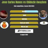 Jose Carlos Nunes vs Chidozie Awaziem h2h player stats